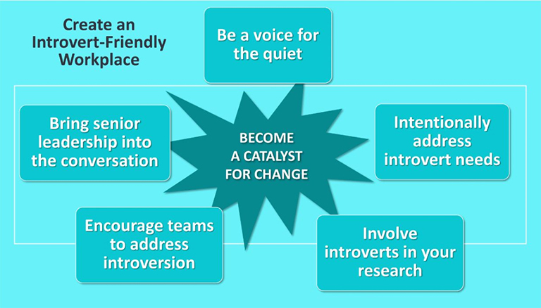 Create an Introvert-Friendly Workplace diagram
