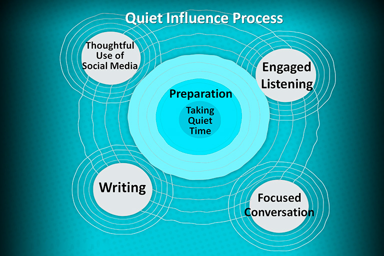 Quiet Influence Process